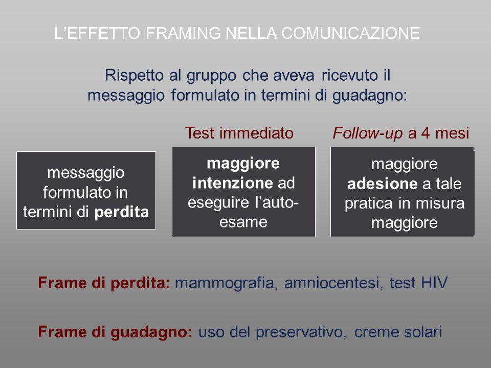 Rispetto al gruppo che aveva ricevuto il messaggio formulato in termini di guadagno: maggiore intenzione ad eseguire lauto- esame Test immediatoFollow