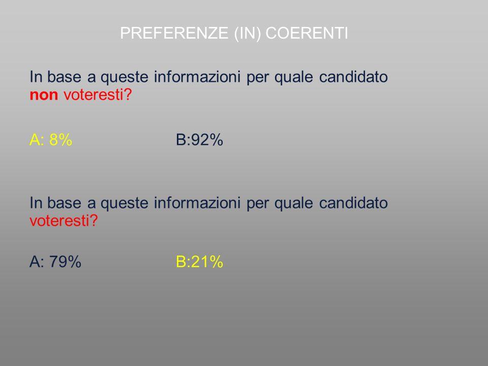 In base a queste informazioni per quale candidato non voteresti? In base a queste informazioni per quale candidato voteresti? A: 8%B:92% A: 79%B:21% P