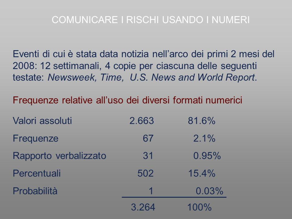 Frequenze relative alluso dei diversi formati numerici Eventi di cui è stata data notizia nellarco dei primi 2 mesi del 2008: 12 settimanali, 4 copie