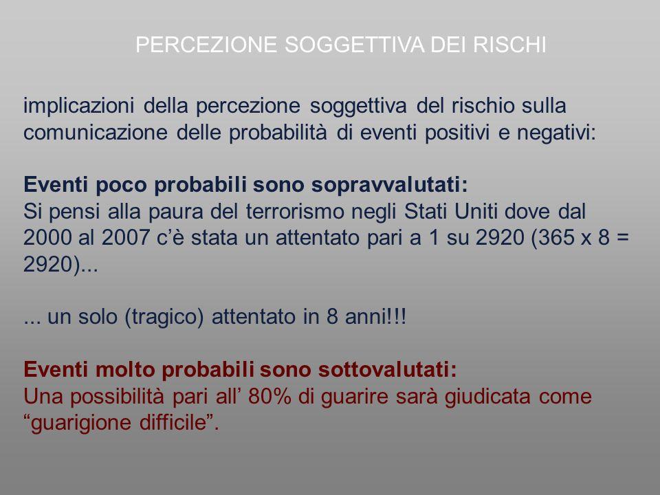 PERCEZIONE SOGGETTIVA DEI RISCHI implicazioni della percezione soggettiva del rischio sulla comunicazione delle probabilità di eventi positivi e negat