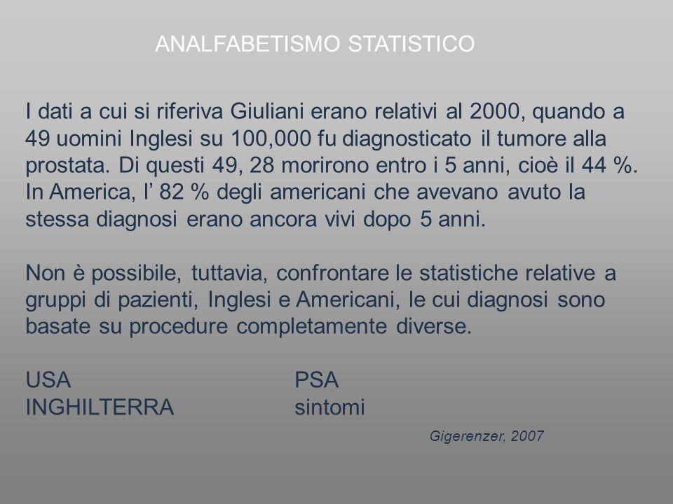I dati a cui si riferiva Giuliani erano relativi al 2000, quando a 49 uomini Inglesi su 100,000 fu diagnosticato il tumore alla prostata. Di questi 49