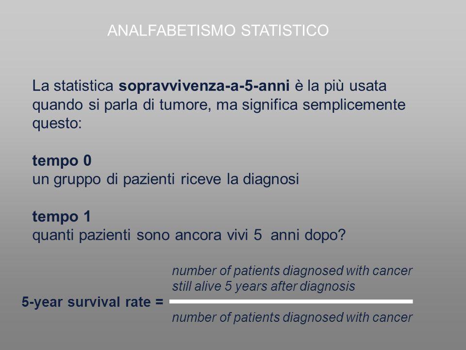 La statistica sopravvivenza-a-5-anni è la più usata quando si parla di tumore, ma significa semplicemente questo: tempo 0 un gruppo di pazienti riceve