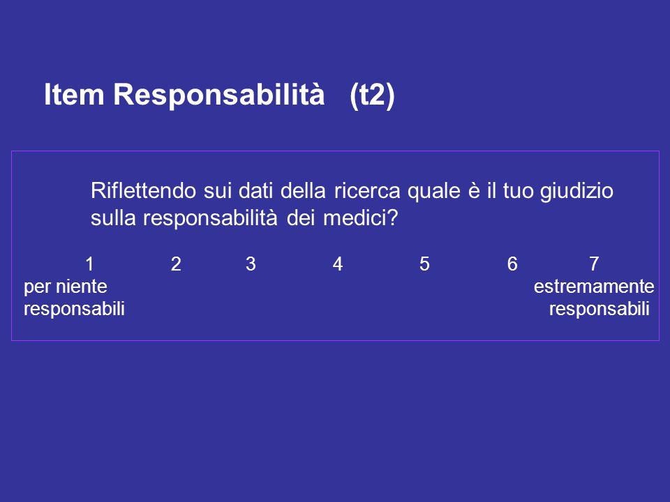Riflettendo sui dati della ricerca quale è il tuo giudizio sulla responsabilità dei medici? 1 2 3 4 5 6 7 per niente estremamente responsabili Item Re
