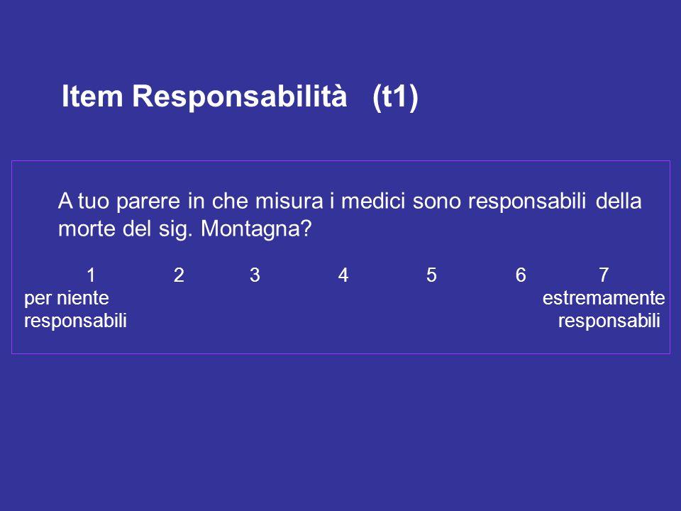 Item Responsabilità (t1) A tuo parere in che misura i medici sono responsabili della morte del sig. Montagna? 1 2 3 4 5 6 7 per niente estremamente re