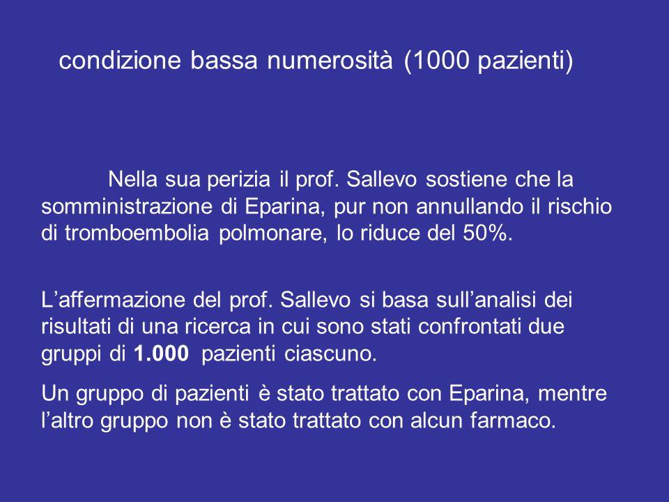 Nella sua perizia il prof. Sallevo sostiene che la somministrazione di Eparina, pur non annullando il rischio di tromboembolia polmonare, lo riduce de