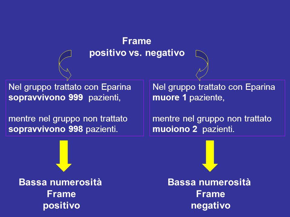Frame positivo vs. negativo Nel gruppo trattato con Eparina sopravvivono 999 pazienti, mentre nel gruppo non trattato sopravvivono 998 pazienti. Nel g