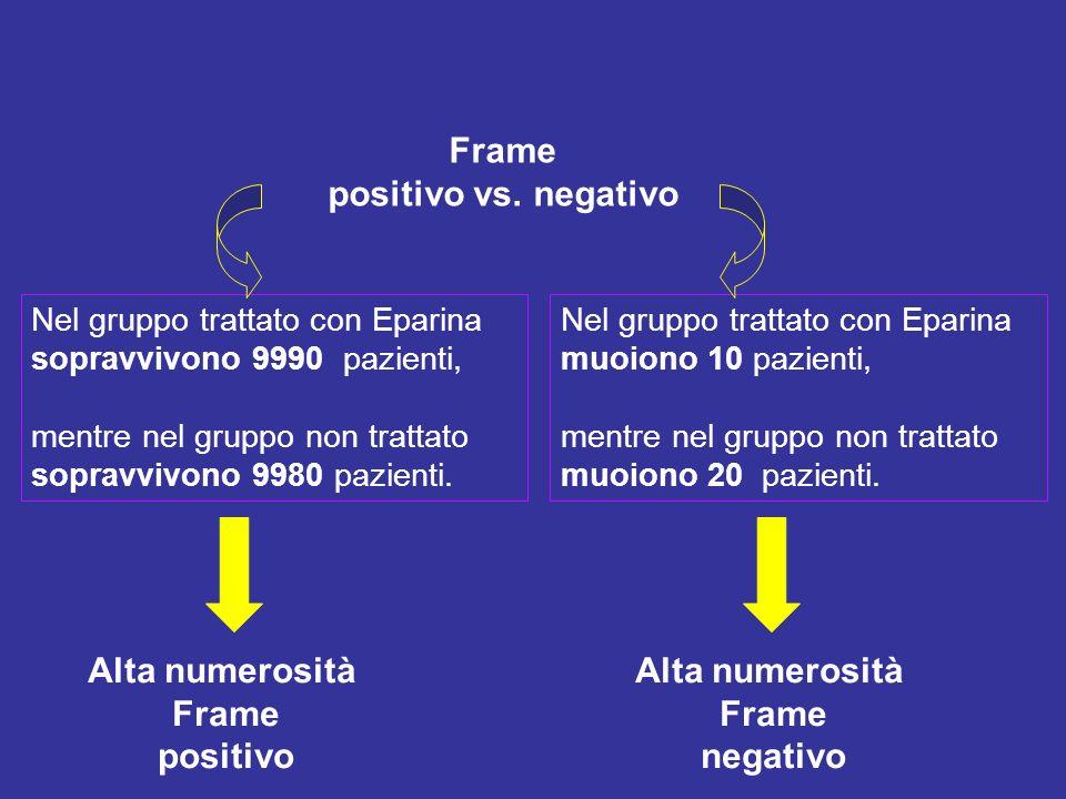 Frame positivo vs. negativo Nel gruppo trattato con Eparina sopravvivono 9990 pazienti, mentre nel gruppo non trattato sopravvivono 9980 pazienti. Nel