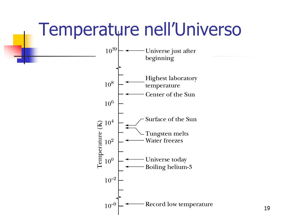 Marina Cobal - Dipt.di Fisica - Universita' di Udine19 Temperature nellUniverso