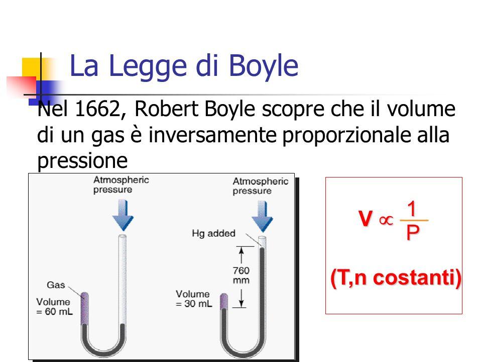 La Legge di Boyle Nel 1662, Robert Boyle scopre che il volume di un gas è inversamente proporzionale alla pressione V 1 P (T,n costanti)