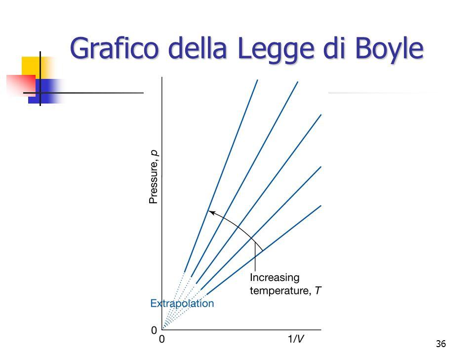 Marina Cobal - Dipt.di Fisica - Universita' di Udine36 Grafico della Legge di Boyle