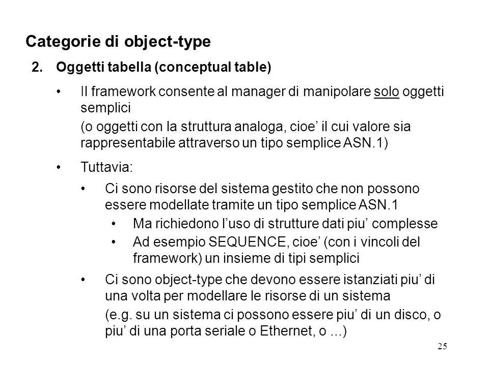 25 Categorie di object-type 2.Oggetti tabella (conceptual table) Il framework consente al manager di manipolare solo oggetti semplici (o oggetti con la struttura analoga, cioe il cui valore sia rappresentabile attraverso un tipo semplice ASN.1) Tuttavia: Ci sono risorse del sistema gestito che non possono essere modellate tramite un tipo semplice ASN.1 Ma richiedono luso di strutture dati piu complesse Ad esempio SEQUENCE, cioe (con i vincoli del framework) un insieme di tipi semplici Ci sono object-type che devono essere istanziati piu di una volta per modellare le risorse di un sistema (e.g.