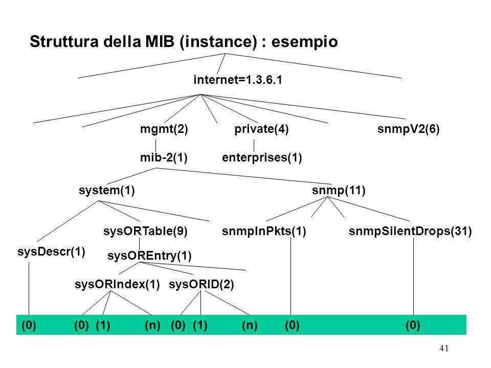 41 Struttura della MIB (instance) : esempio internet=1.3.6.1 system(1)snmp(11) sysDescr(1) private(4)snmpV2(6) mib-2(1)enterprises(1) mgmt(2) sysORTable(9)snmpInPkts(1)snmpSilentDrops(31) sysOREntry(1) sysORIndex(1)sysORID(2) (0) (0) (1) (n) (0) (1) (n) (0) (0)