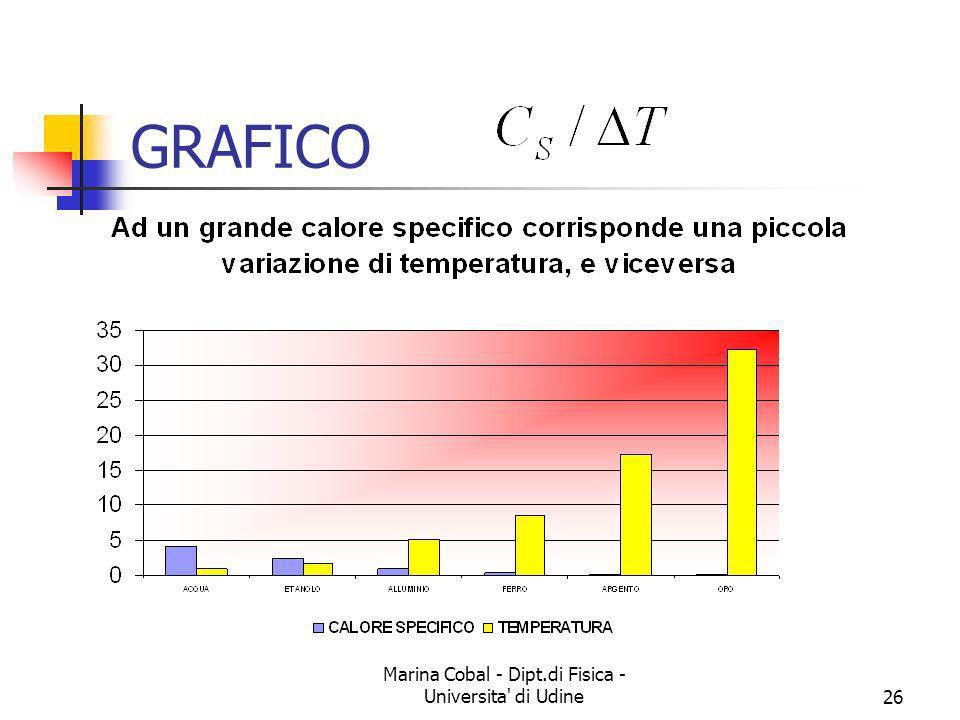 Marina Cobal - Dipt.di Fisica - Universita' di Udine26 GRAFICO
