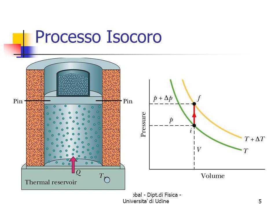 Marina Cobal - Dipt.di Fisica - Universita' di Udine5 Processo Isocoro