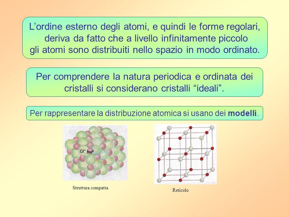 Lordine esterno degli atomi, e quindi le forme regolari, deriva da fatto che a livello infinitamente piccolo gli atomi sono distribuiti nello spazio i