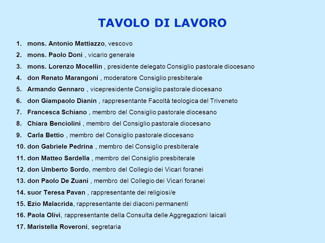 TAVOLO DI LAVORO 1.mons. Antonio Mattiazzo, vescovo 2.mons. Paolo Doni, vicario generale 3.mons. Lorenzo Mocellin, presidente delegato Consiglio pasto
