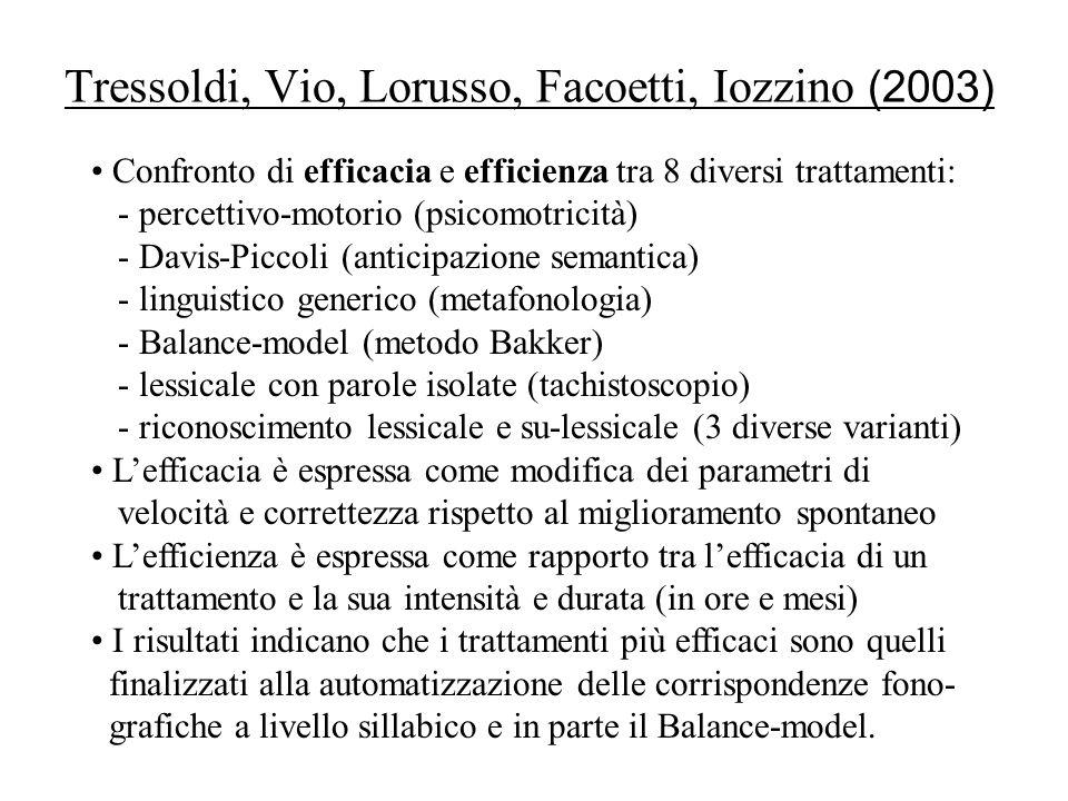 Tressoldi, Vio, Lorusso, Facoetti, Iozzino (2003) Confronto di efficacia e efficienza tra 8 diversi trattamenti: - percettivo-motorio (psicomotricità)