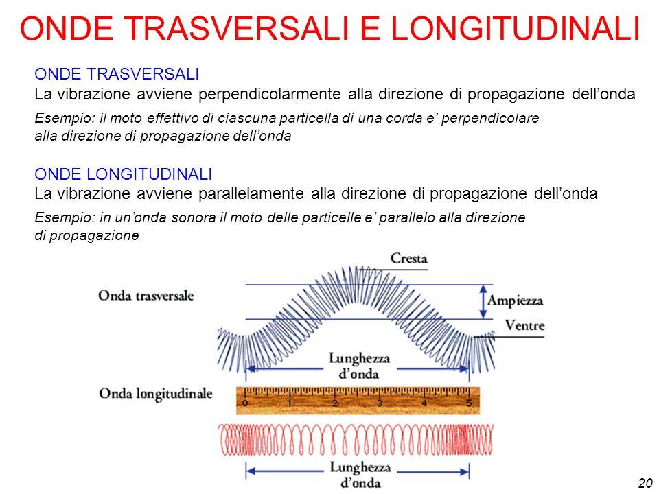 20 ONDE TRASVERSALI E LONGITUDINALI ONDE TRASVERSALI La vibrazione avviene perpendicolarmente alla direzione di propagazione dellonda Esempio: il moto
