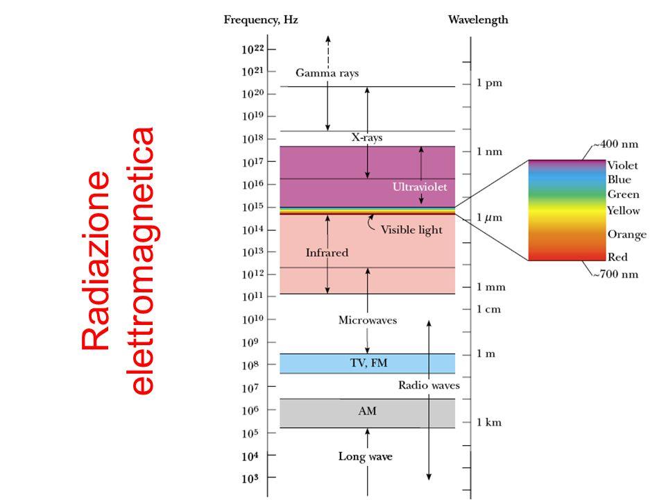 25 Radiazione elettromagnetica