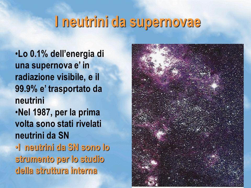 21 I neutrini da supernovae Lo 0.1% dellenergia di una supernova e in radiazione visibile, e il 99.9% e trasportato da neutrini Nel 1987, per la prima volta sono stati rivelati neutrini da SN I neutrini da SN sono lo strumento per lo studio della struttura interna I neutrini da SN sono lo strumento per lo studio della struttura interna