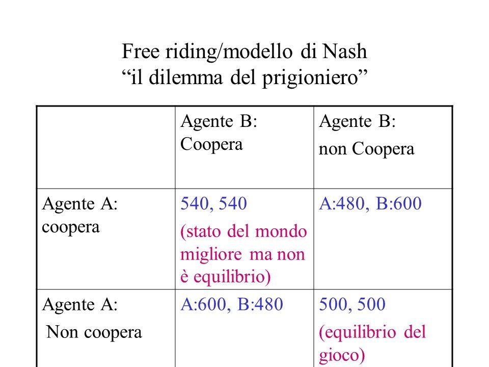 Free riding/modello di Nash il dilemma del prigioniero Agente B: Coopera Agente B: non Coopera Agente A: coopera 540, 540 (stato del mondo migliore ma non è equilibrio) A:480, B:600 Agente A: Non coopera A:600, B:480500, 500 (equilibrio del gioco)