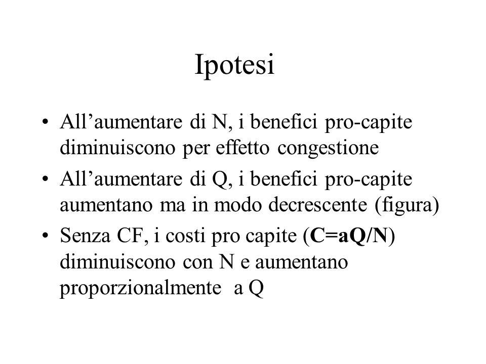 Ipotesi Allaumentare di N, i benefici pro-capite diminuiscono per effetto congestione Allaumentare di Q, i benefici pro-capite aumentano ma in modo decrescente (figura) Senza CF, i costi pro capite (C=aQ/N) diminuiscono con N e aumentano proporzionalmente a Q