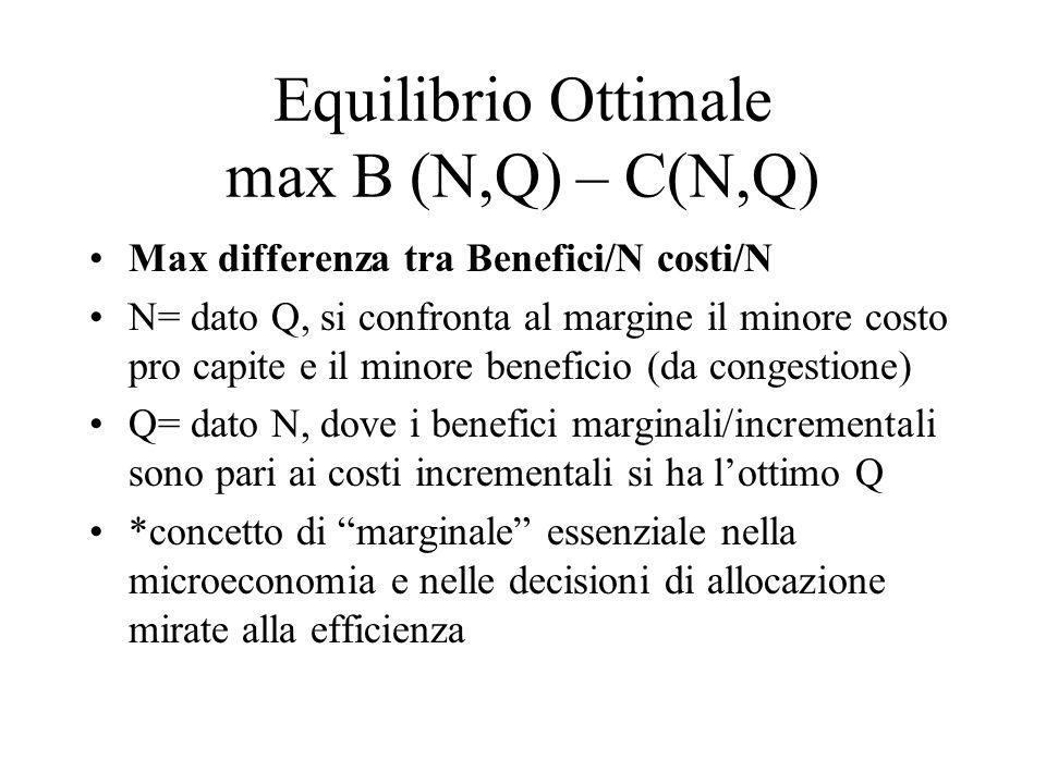 Equilibrio Ottimale max B (N,Q) – C(N,Q) Max differenza tra Benefici/N costi/N N= dato Q, si confronta al margine il minore costo pro capite e il minore beneficio (da congestione) Q= dato N, dove i benefici marginali/incrementali sono pari ai costi incrementali si ha lottimo Q *concetto di marginale essenziale nella microeconomia e nelle decisioni di allocazione mirate alla efficienza