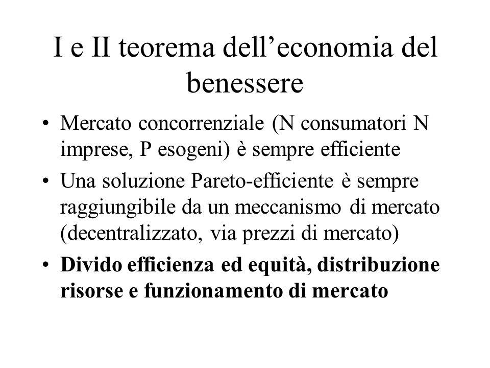 I e II teorema delleconomia del benessere Mercato concorrenziale (N consumatori N imprese, P esogeni) è sempre efficiente Una soluzione Pareto-efficiente è sempre raggiungibile da un meccanismo di mercato (decentralizzato, via prezzi di mercato) Divido efficienza ed equità, distribuzione risorse e funzionamento di mercato