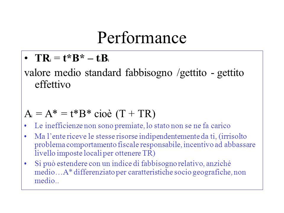 Performance TR i = t*B* – t i B i valore medio standard fabbisogno /gettito - gettito effettivo A i = A* = t*B* cioè (T + TR) Le inefficienze non sono premiate, lo stato non se ne fa carico Ma lente riceve le stesse risorse indipendentemente da ti, (irrisolto problema comportamento fiscale responsabile, incentivo ad abbassare livello imposte locali per ottenere TR) Si può estendere con un indice di fabbisogno relativo, anziché medio…A* differenziato per caratteristiche socio geografiche, non medio..
