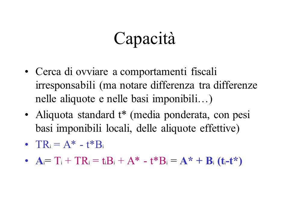 Capacità Cerca di ovviare a comportamenti fiscali irresponsabili (ma notare differenza tra differenze nelle aliquote e nelle basi imponibili…) Aliquota standard t* (media ponderata, con pesi basi imponibili locali, delle aliquote effettive) TR i = A* - t*B i A i = T i + TR i = t i B i + A* - t*B i = A* + B i (t i -t*)