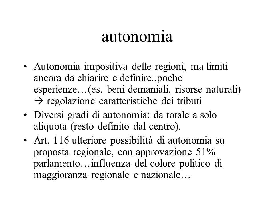 autonomia Autonomia impositiva delle regioni, ma limiti ancora da chiarire e definire..poche esperienze…(es.