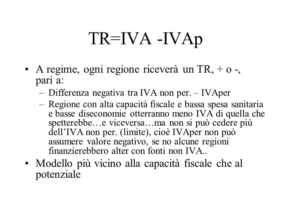 TR=IVA -IVAp A regime, ogni regione riceverà un TR, + o -, pari a: –Differenza negativa tra IVA non per.