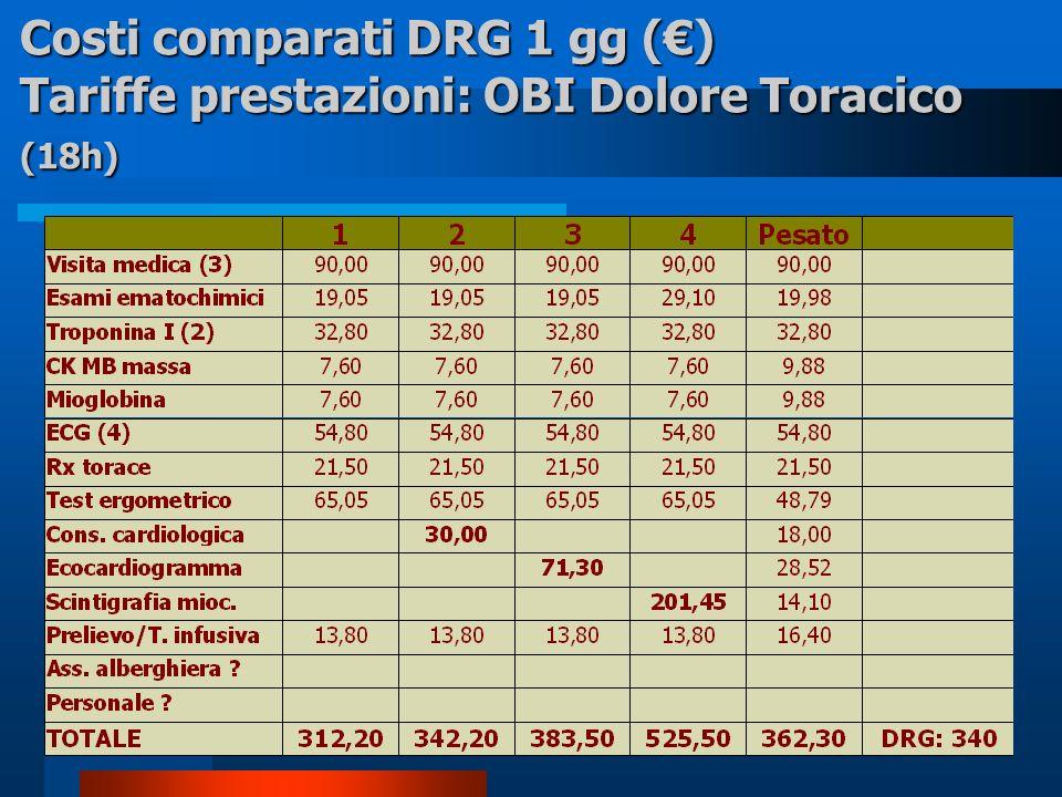 Costi comparati DRG 1 gg () Tariffe prestazioni: OBI Dolore Toracico (18h)