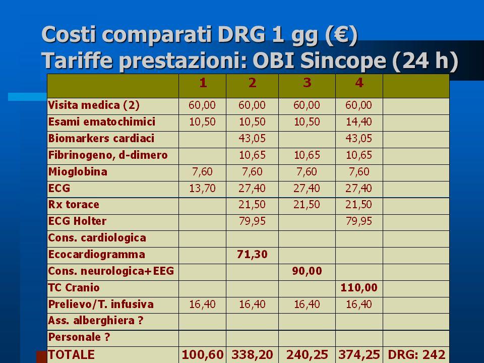 Costi comparati DRG 1 gg () Tariffe prestazioni: OBI Sincope (24 h)