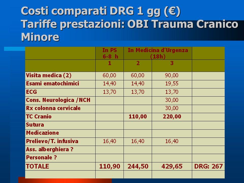 Costi comparati DRG 1 gg () Tariffe prestazioni: OBI Trauma Cranico Minore