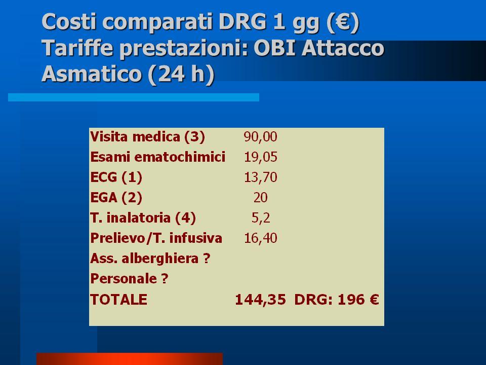 Costi comparati DRG 1 gg () Tariffe prestazioni: OBI Attacco Asmatico (24 h)