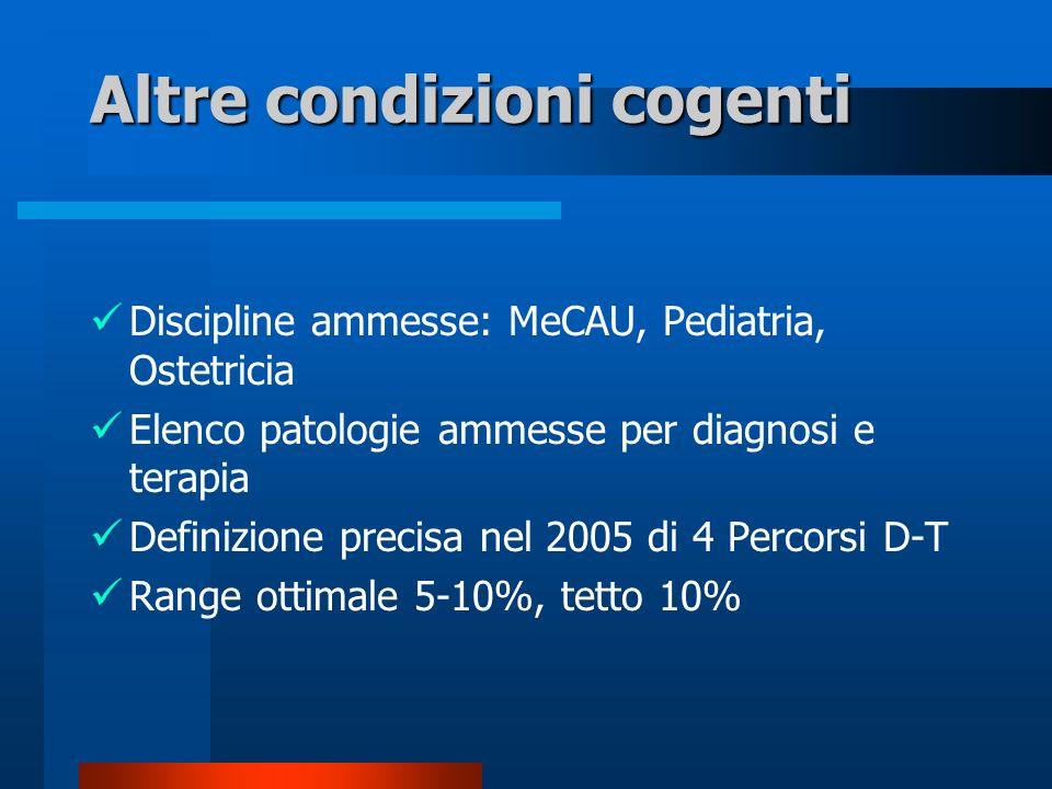 Altre condizioni cogenti Discipline ammesse: MeCAU, Pediatria, Ostetricia Elenco patologie ammesse per diagnosi e terapia Definizione precisa nel 2005 di 4 Percorsi D-T Range ottimale 5-10%, tetto 10%