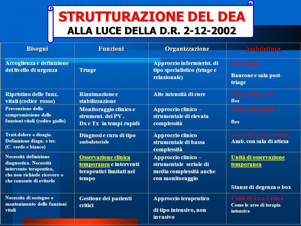 STRUTTURAZIONE DEL DEA ALLA LUCE DELLA D.R. 2-12-2002 Tab.1 (I.Casagranda, U.Sturlese) P.S.: nei DEA ove è istituita la S.C. di Medicina dUrgenza, son