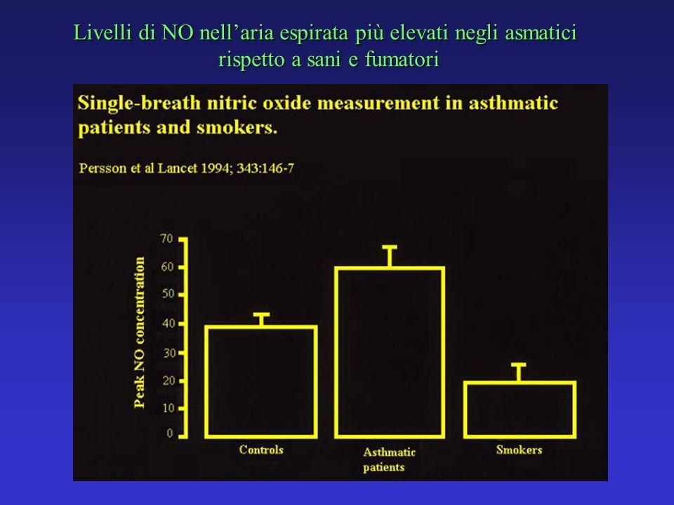 Livelli di NO nellaria espirata più elevati negli asmatici rispetto a sani e fumatori