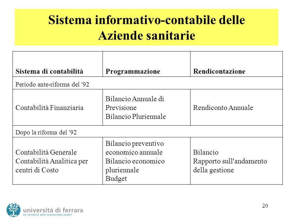 20 Sistema informativo-contabile delle Aziende sanitarie Sistema di contabilitàProgrammazioneRendicontazione Periodo ante-riforma del '92 Contabilità