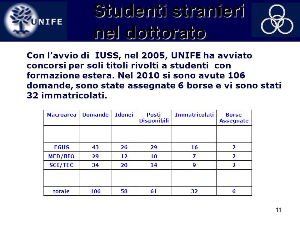 11 Studenti stranieri nel dottorato Con lavvio di IUSS, nel 2005, UNIFE ha avviato concorsi per soli titoli rivolti a studenti con formazione estera.