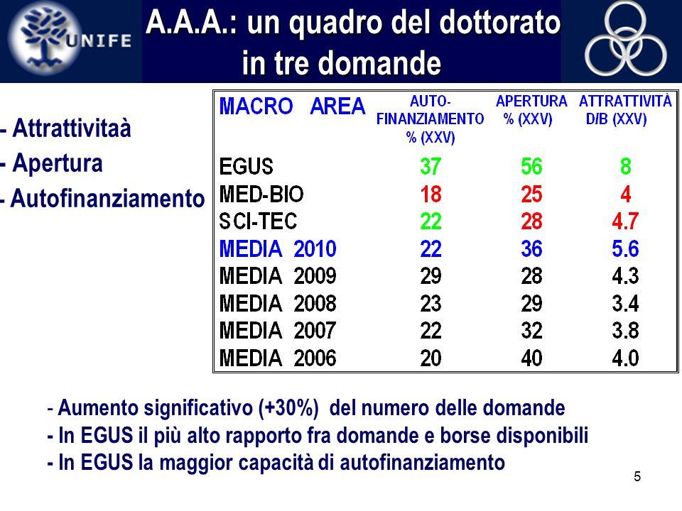 5 A.A.A.: un quadro del dottorato in tre domande A.A.A.: un quadro del dottorato in tre domande - Attrattivitaà - Apertura - Autofinanziamento - Aumen