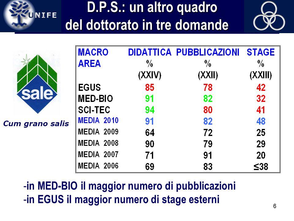 6 D.P.S.: un altro quadro del dottorato in tre domande D.P.S.: un altro quadro del dottorato in tre domande - in MED-BIO il maggior numero di pubblica