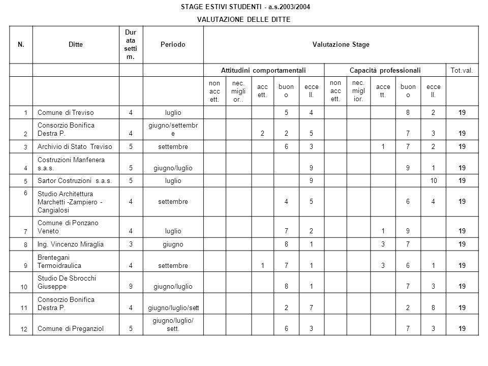 STAGE ESTIVI STUDENTI - a.s.2003/2004 VALUTAZIONE DELLE DITTE N.Ditte Dur ata setti m.