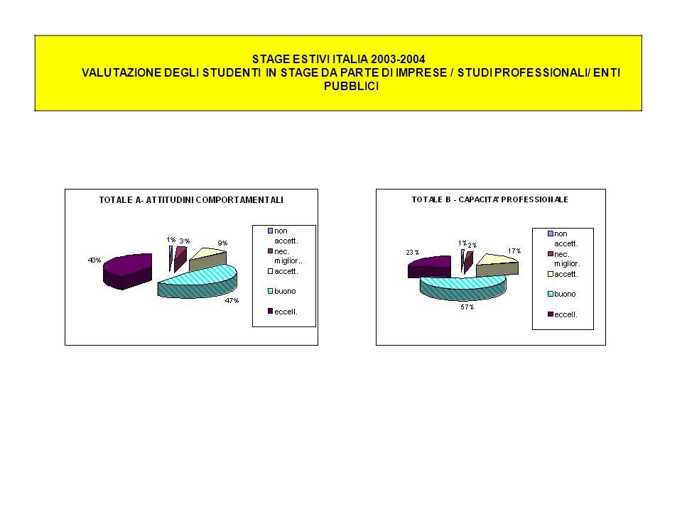 STAGE ESTIVI ITALIA 2003-2004 VALUTAZIONE DEGLI STUDENTI IN STAGE DA PARTE DI IMPRESE / STUDI PROFESSIONALI/ ENTI PUBBLICI