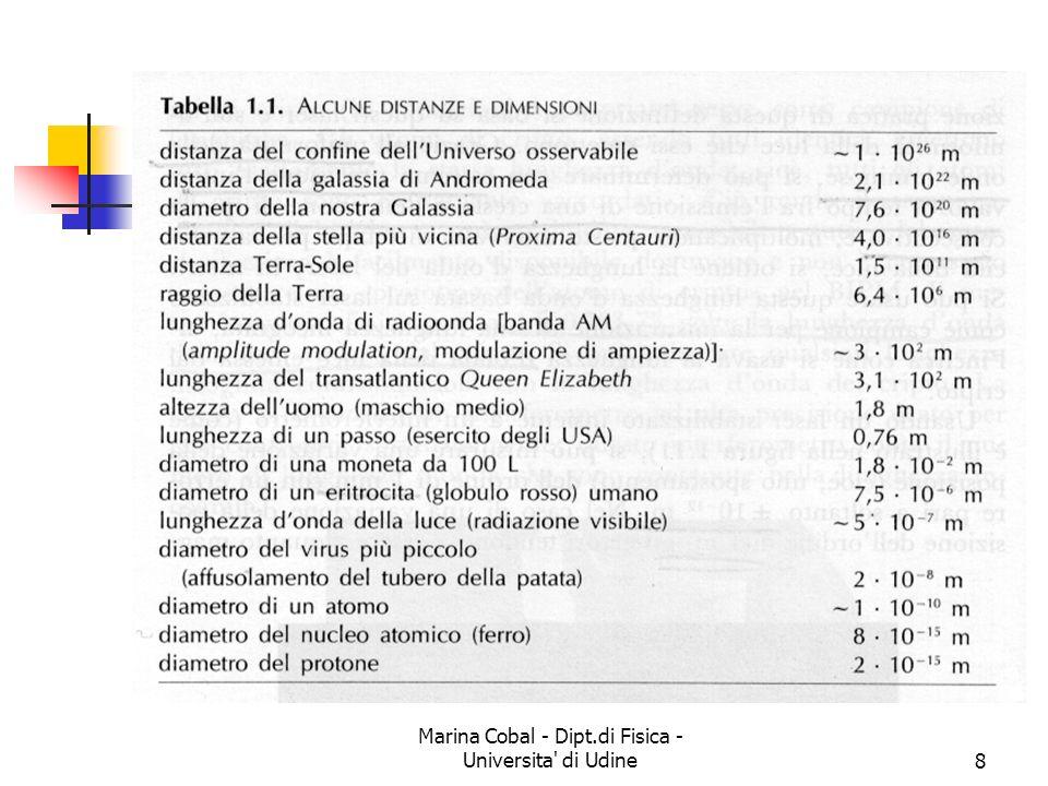 Marina Cobal - Dipt.di Fisica - Universita di Udine19 La conversione delle unità
