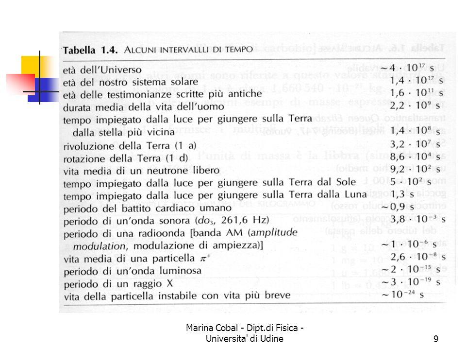 Marina Cobal - Dipt.di Fisica - Universita di Udine20 Conversione delle unità Spesso ci si trova a dover passare da unità strane al SI o viceversa Esempio: velocità da a Si puo usarre la tecnica della Moltiplicazione per 1 Facciamo un esempio...