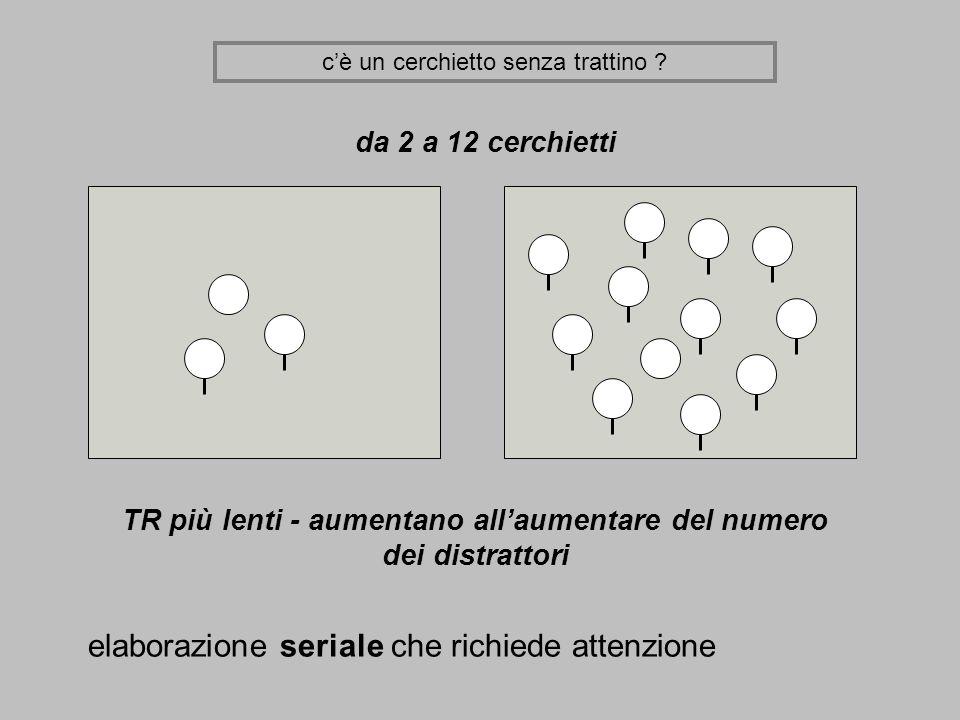 cè un cerchietto senza trattino ? da 2 a 12 cerchietti TR più lenti - aumentano allaumentare del numero dei distrattori elaborazione seriale che richi