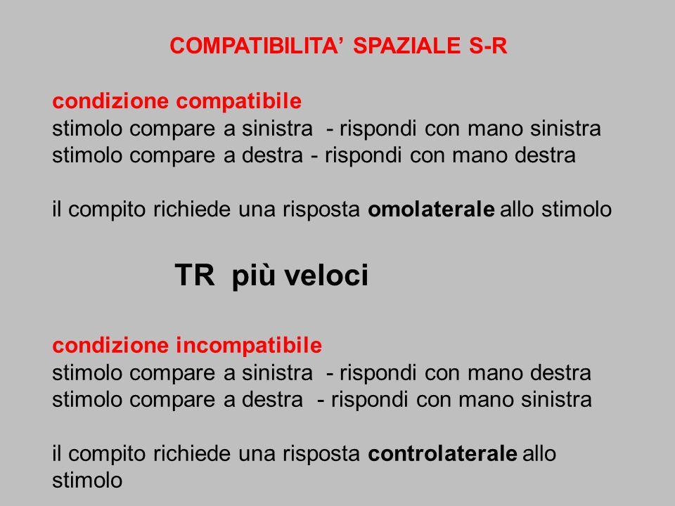 COMPATIBILITA SPAZIALE S-R TR più veloci condizione compatibile stimolo compare a sinistra - rispondi con mano sinistra stimolo compare a destra - ris