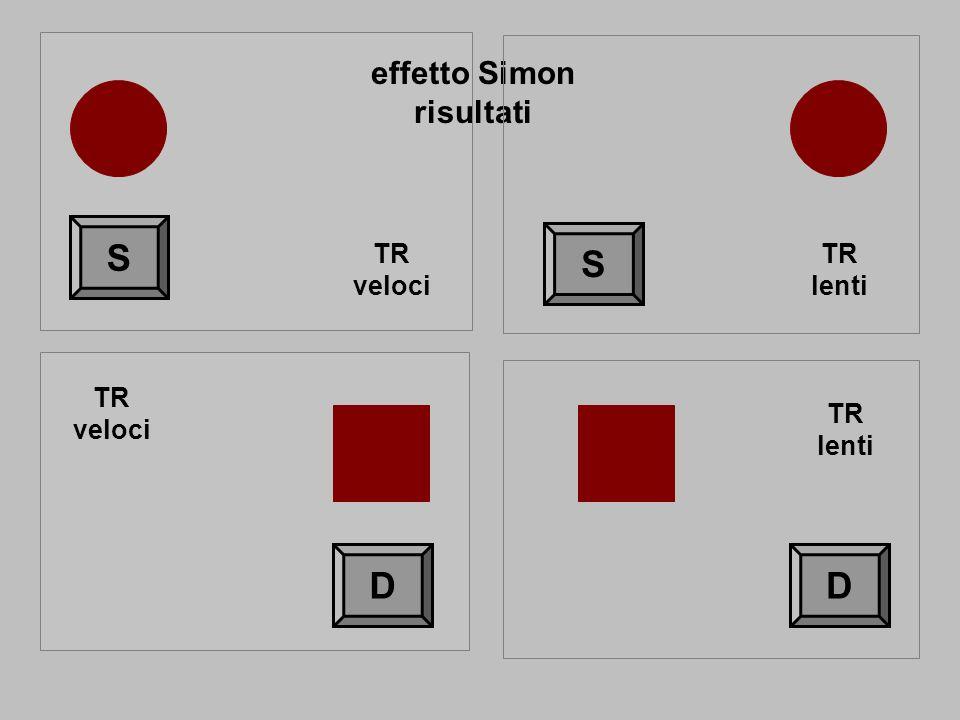 effetto Simon risultati S D S D TR veloci TR veloci TR lenti TR lenti